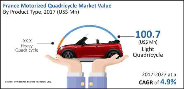 europe motorized quadricycle market
