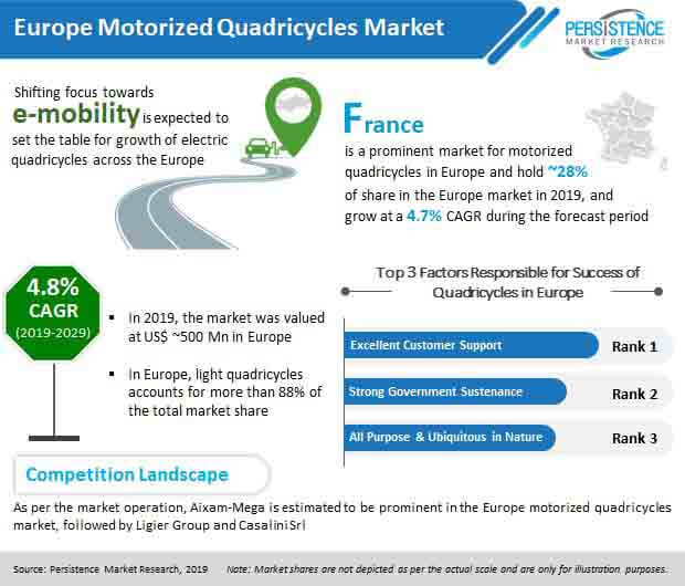 europe motorized quadricycles market