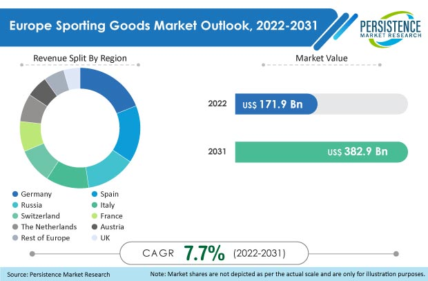europe sporting goods market