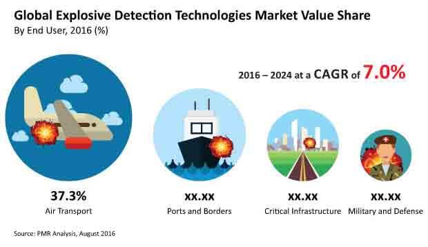 explosive-detection-technologies-market