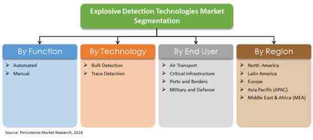explosive-detection-technologies-report-market
