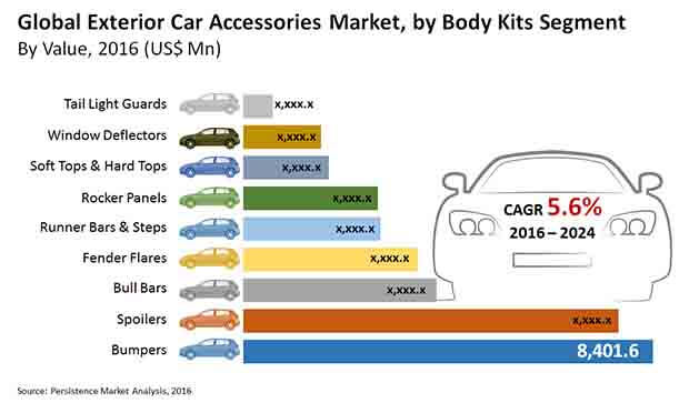 exterior car accessories market_image for market bytes