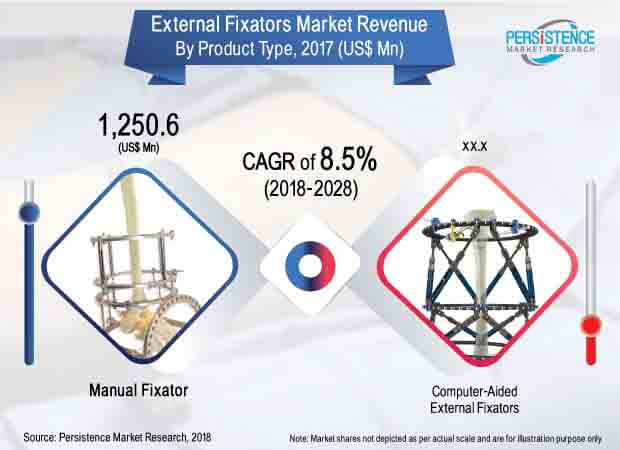 external fixators market