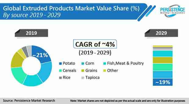 extruded products market