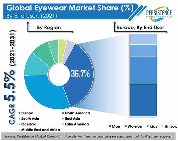 sunglasses market research papers