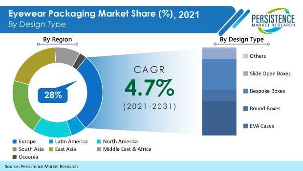 eyewear-packaging-market