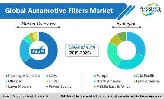 fa global automotive filter market