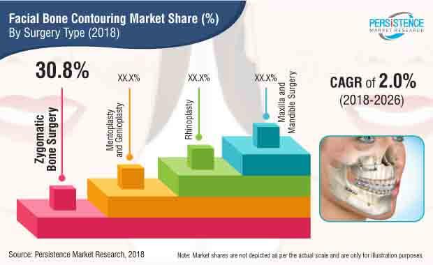 facial-bone-contouring-market.jpg