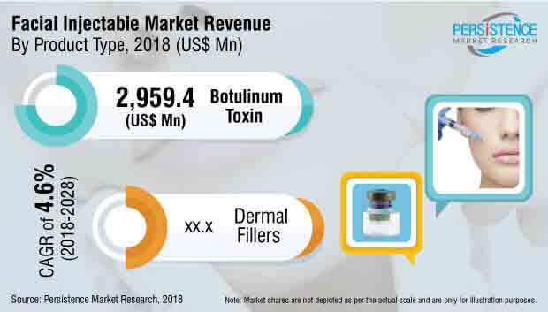 facial injectable market