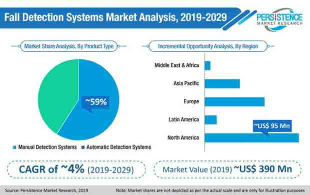 fall detection systems market
