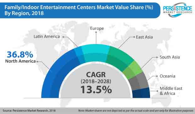 family indoor entertainment centers market
