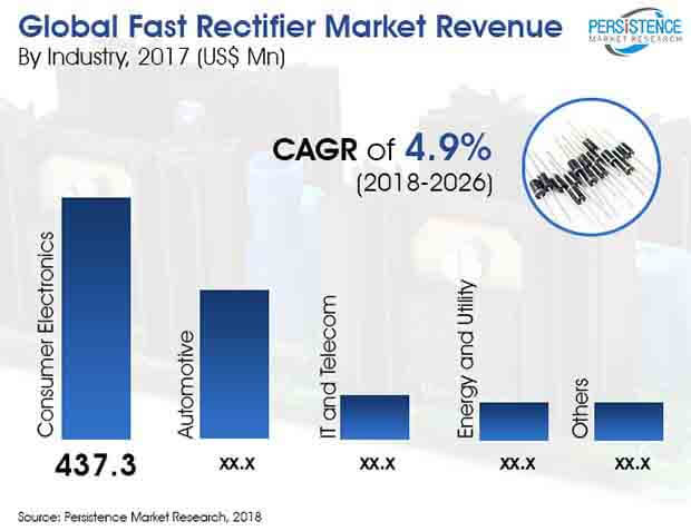 fast-rectifier-market.jpg
