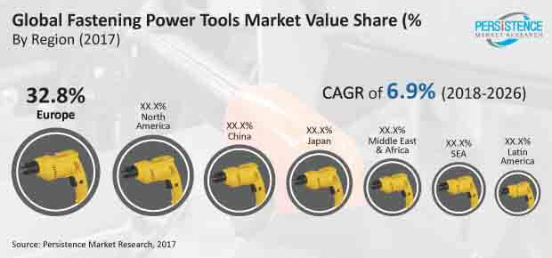 fastening power tools market