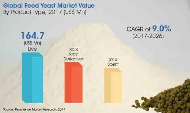 feed-yeast-market.jpg