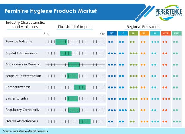 global feminine hygiene products market 2014 2018 Dublin --(business wire) the feminine hygiene products market: global industry trends, share, size, growth, opportunity and forecast 2018-2023 report.