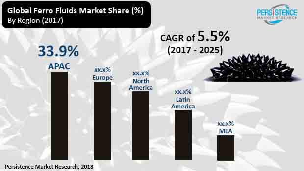 ferro fluids market