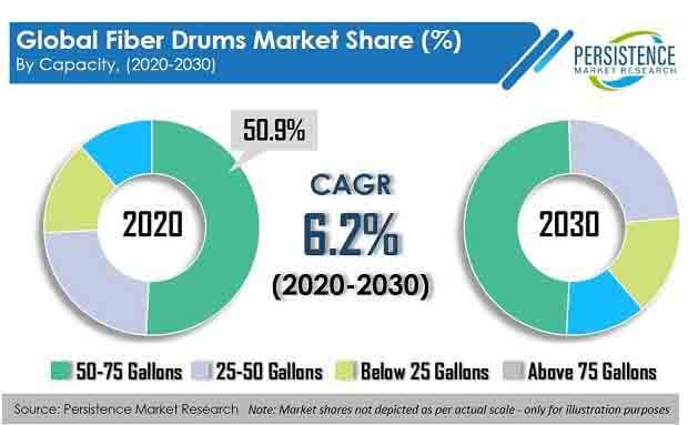 fiber drums market