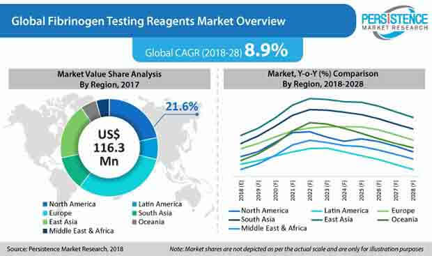fibrinogen testing reagents market