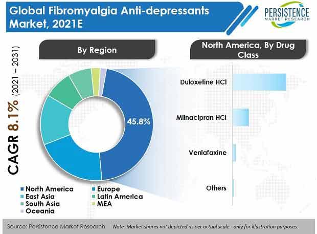 fibromyalgia-antidepressants-market
