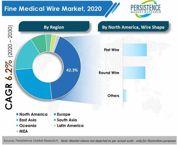 fine-medical-wire-market