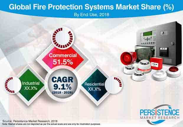 fire protection system market