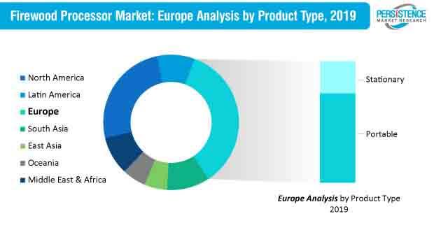 firewood processor market europe