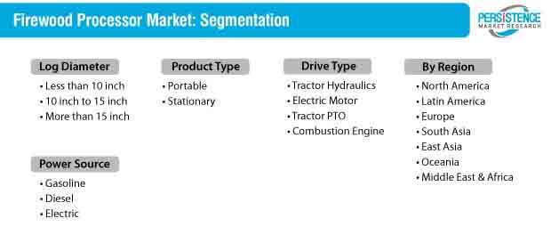firewood processor market segmentation