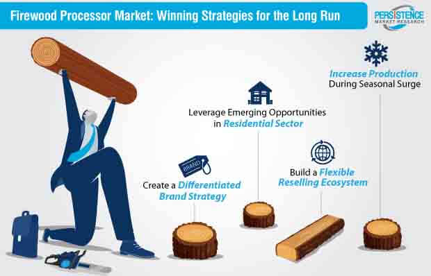 firewood processor market strategy