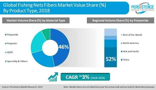 fishing nets fibers market