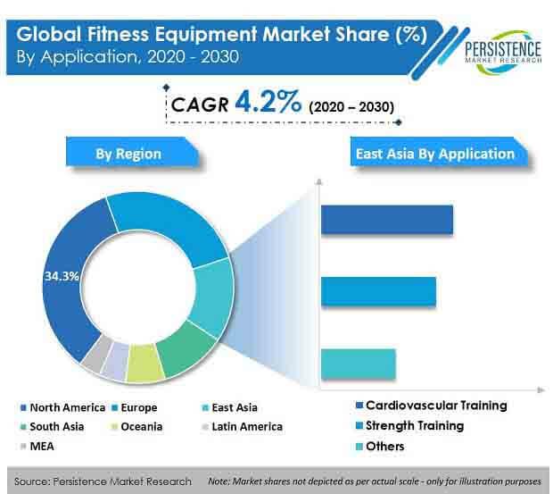 fitness equipment market application