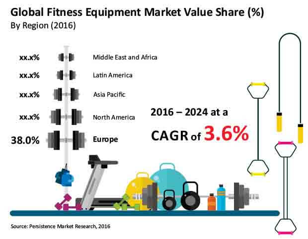 Fitness Equipment Market