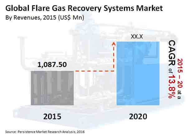 flare gas recovery systems market