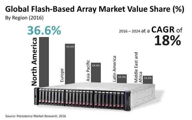 flash based array market