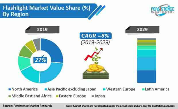 flashlight market value share by region