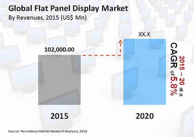 flat panel display market