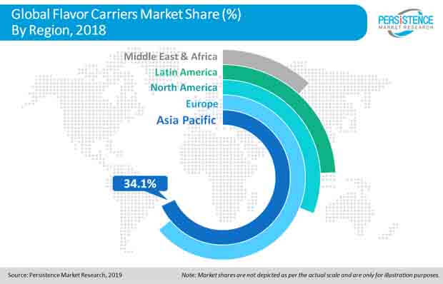 flavor carriers market