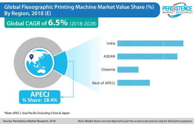 flexographic printing machine market