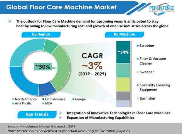 floor care machine market by region