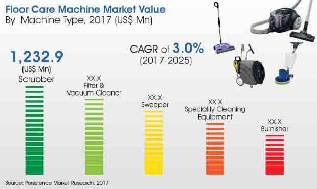 floor care machine market