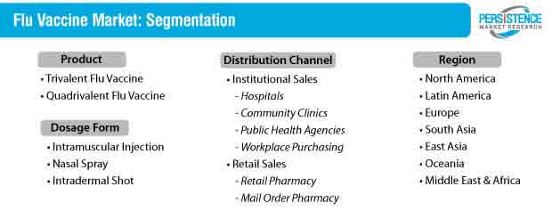 flu vaccine market segmentation