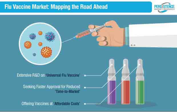 flu vaccine market strategy