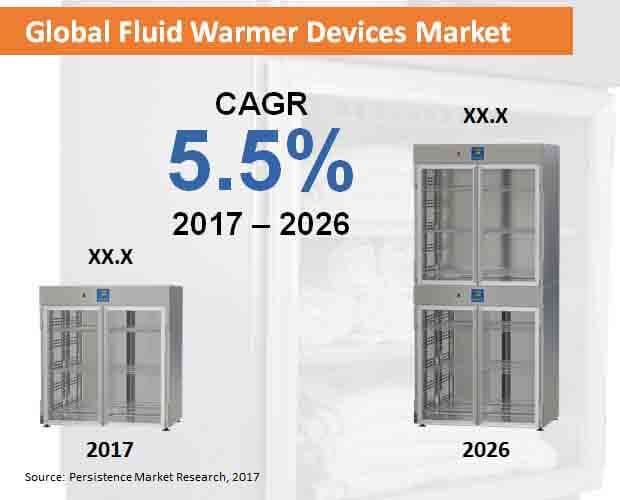 fluid-warmer-devices-market.jpg