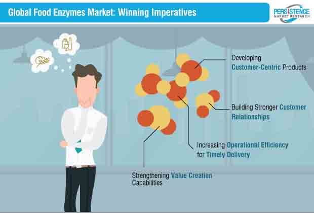 food enzymes market winning imperatives