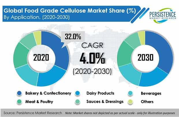 food grade cellulose market