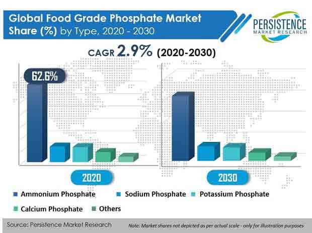 food grade phosphate market