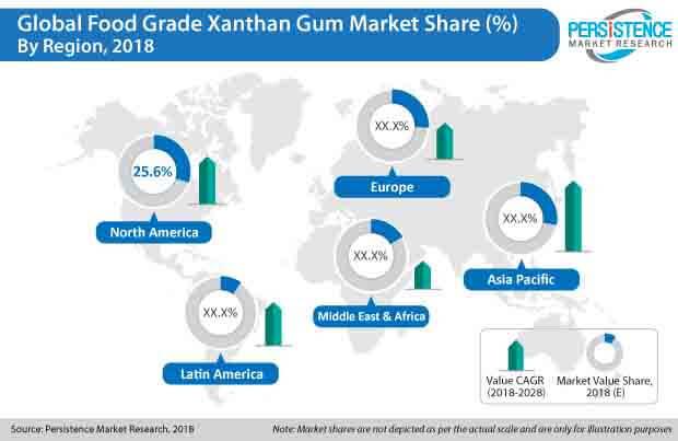 food grade xanthan gum market