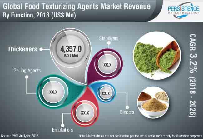 food texturizing agents market