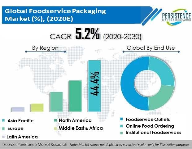 Foodservice Packaging Market