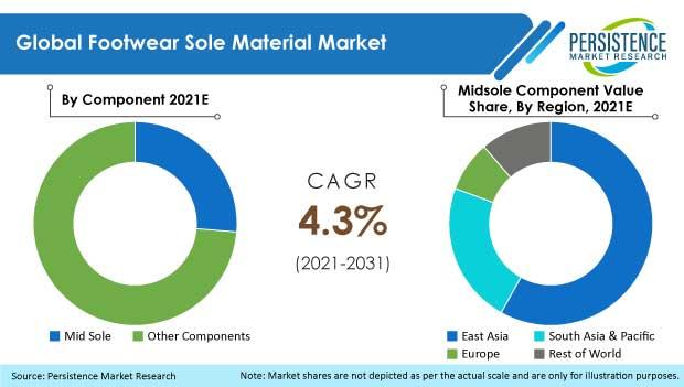 footwear sole material market