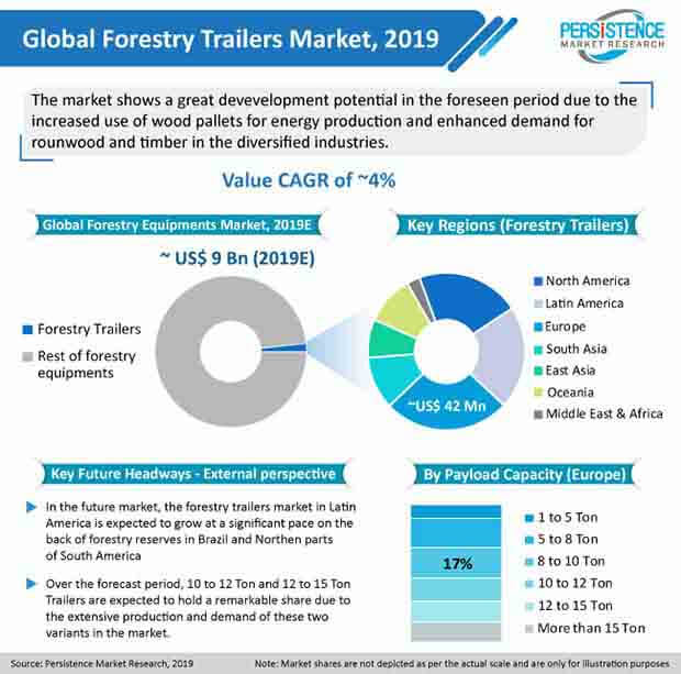 forestry trailers market pmr